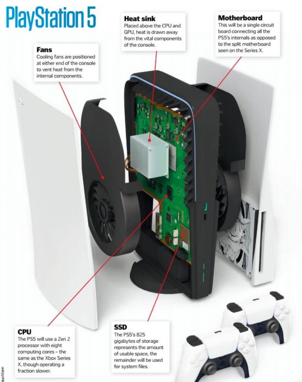 Разглобен PlayStation 5
